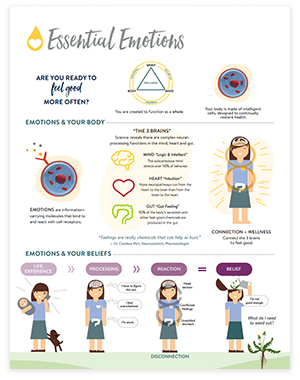 Essential Emotions dTERRA Essential Oils